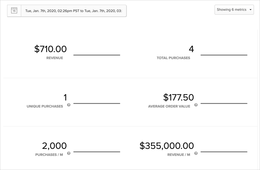 Analyzing purchase metrics