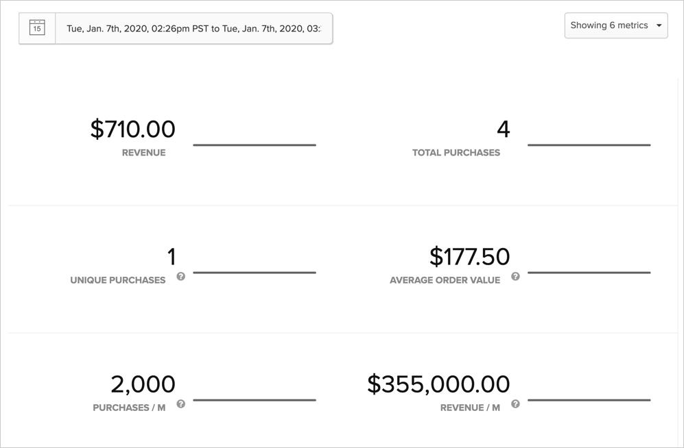 Analyzing purchase metrics