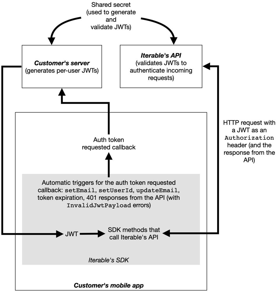 JWT authentication flowchart