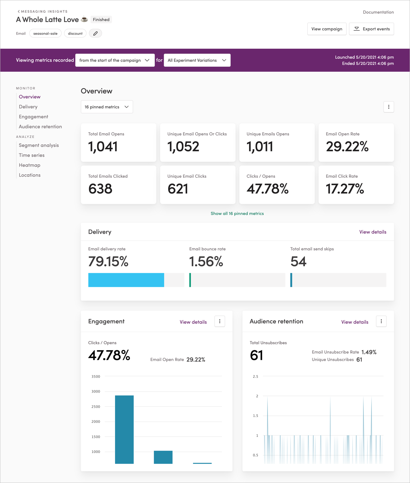 The Campaign Analytics page